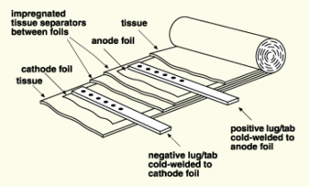 capacitor roll