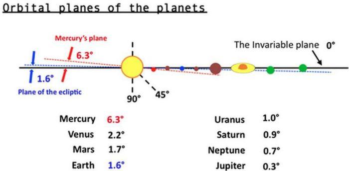 orbital plane for main planets